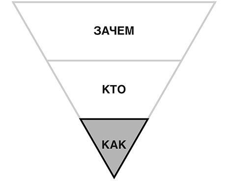 КАК ??? - Цели и решения - правила постановки и достижения целей - Роберт Кийосаки - картинка 1